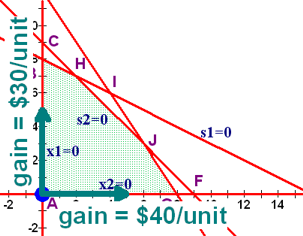 Difference Between Maximization And Minimization In Simplex