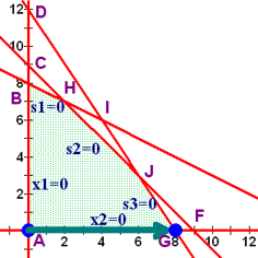 Linear Programming: Simplex Method