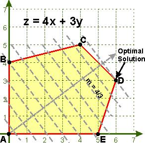 Maximum minimum value function