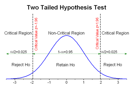 statistics statistical hypothesis testing and critical Depending on the statistical test you have chosen, you will calculate a probability (ie, the p-value) of observing your sample results (or more extreme) given that the null hypothesis is true another way of phrasing this is to consider the probability that a difference in a mean score (or other statistic) could have arisen based on the.